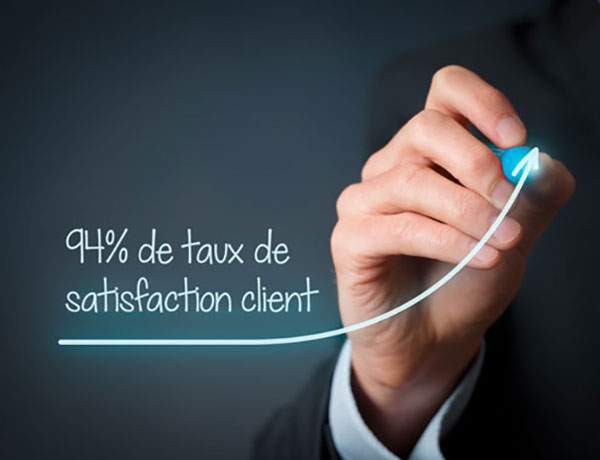 94% de satisfaction client